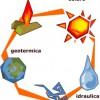 """6ª Conferenza Tematica 2008 – """"Energia: vecchie e nuove soluzioni. La situazione italiana nei prossimi anni."""""""