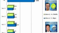 Lo spoglio in diretta: il dettaglio dei voti e delle preferenze