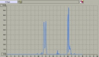I dati tecnici del brutto tempo che ha colpito il Laceno