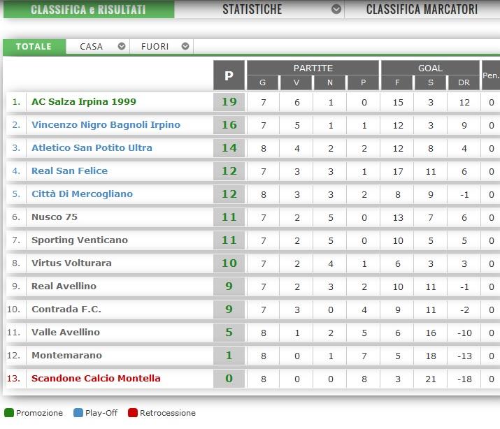 Calcio-Campionato-2-categoria-Classifica-13.12.2015