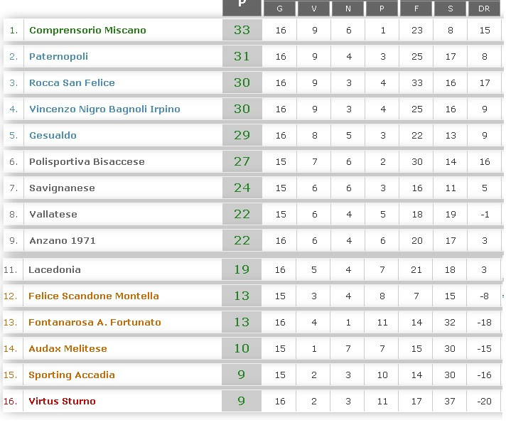 Prima-categoria-Girone-d-Classifica-04.02.2018