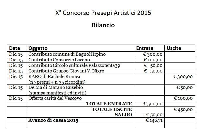 X-Concorso-Presepi-2015-Bilabcio