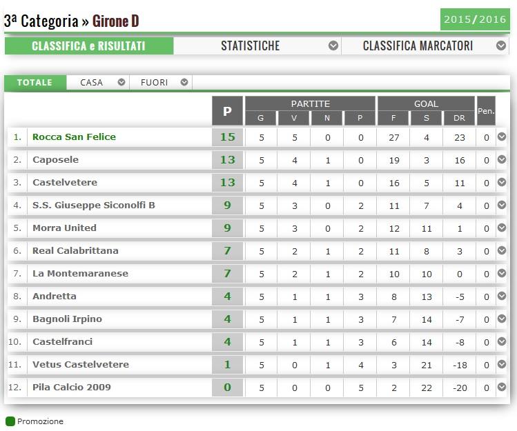 campionato-3-categoria-classifica-14.12.2015