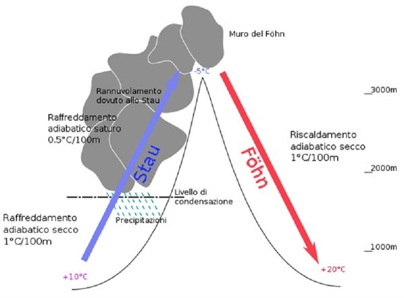 conferenza-meteo-effettuo-stau-Michele-Gatta-2