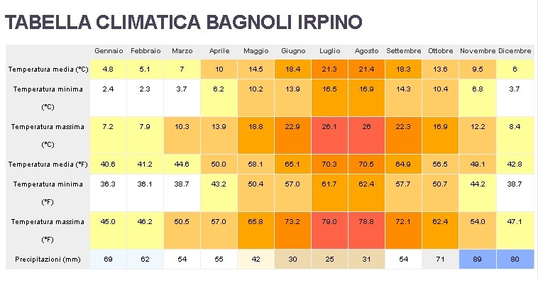 conferenza-meteo-tabella-temperature-a-bagnoli-irpino-Michele-Gatta-1