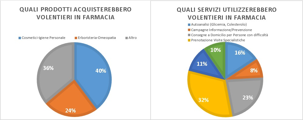farmacia-trillo-sondaggio-grafico-4