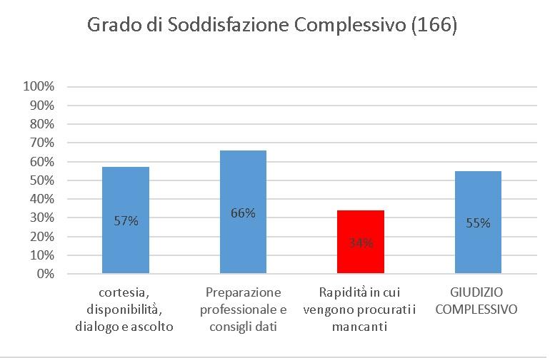 farmacia-trillo-sondaggio-grafico-5