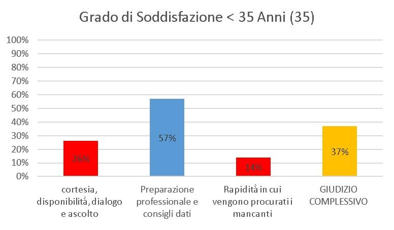 farmacia-trillo-sondaggio-grafico-6