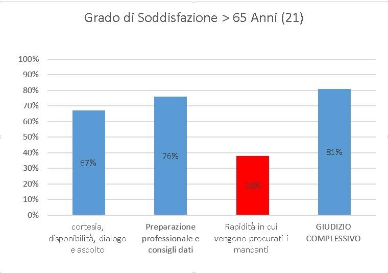 farmacia-trillo-sondaggio-grafico-7